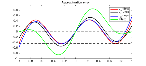 how to draw the first kind chebyshev curves