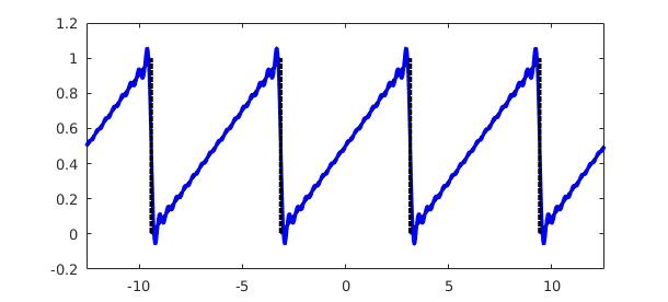 Fourier Coefficients Chebfun