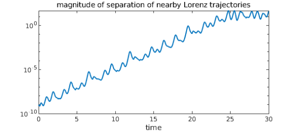 Lyapunov exponent of the Lorenz system » Chebfun