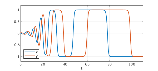 A square limit cycle » Chebfun