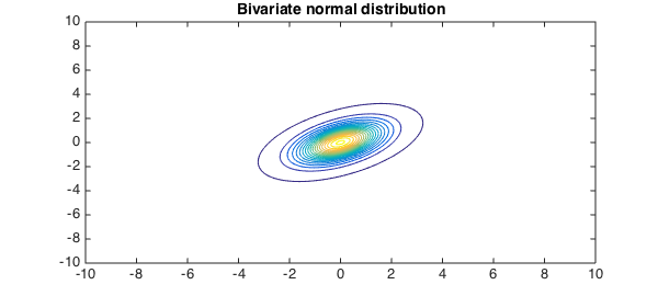 The Bivariate Normal Distribution Chebfun
