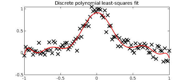 Least-squares data fitting and <code>polyfit</code> » Chebfun