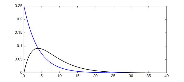 Convolution of probability distributions » Chebfun