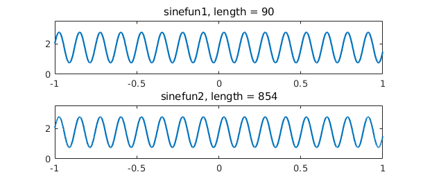 4  Chebfun and Approximation Theory » Chebfun