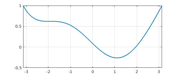 7  Linear Differential Operators and Equations » Chebfun