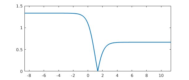 9  Infinite Intervals, Infinite Function Values, and