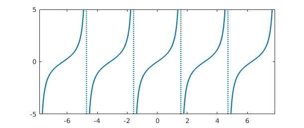 9  Infinite Intervals, Infinite Function Values, and Singularities