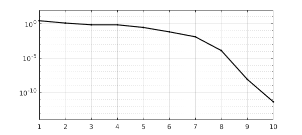 10  Nonlinear ODEs, IVPs, and Chebgui » Chebfun