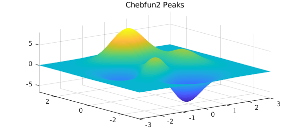 f = cheb gallery2('peaks')
