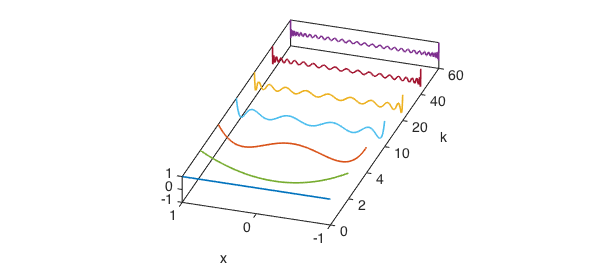 Chebyshev polynomials as plotted by Fornberg and Higham ...