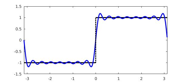 Fourier coefficients » Chebfun