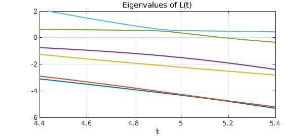 ODE eigenvalue problems » Chebfun