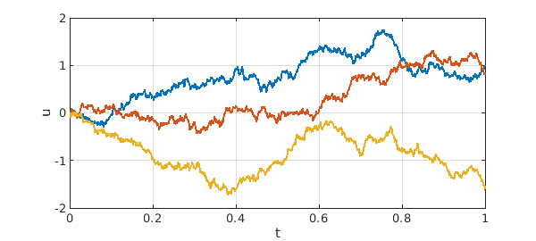 From random functions to SDEs » Chebfun